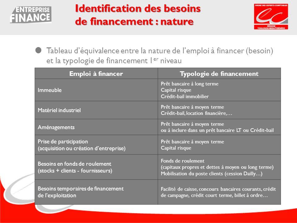 Tableau déquivalence entre la nature de lemploi à financer (besoin) et la typologie de financement 1 er niveau Identification des besoins de financeme