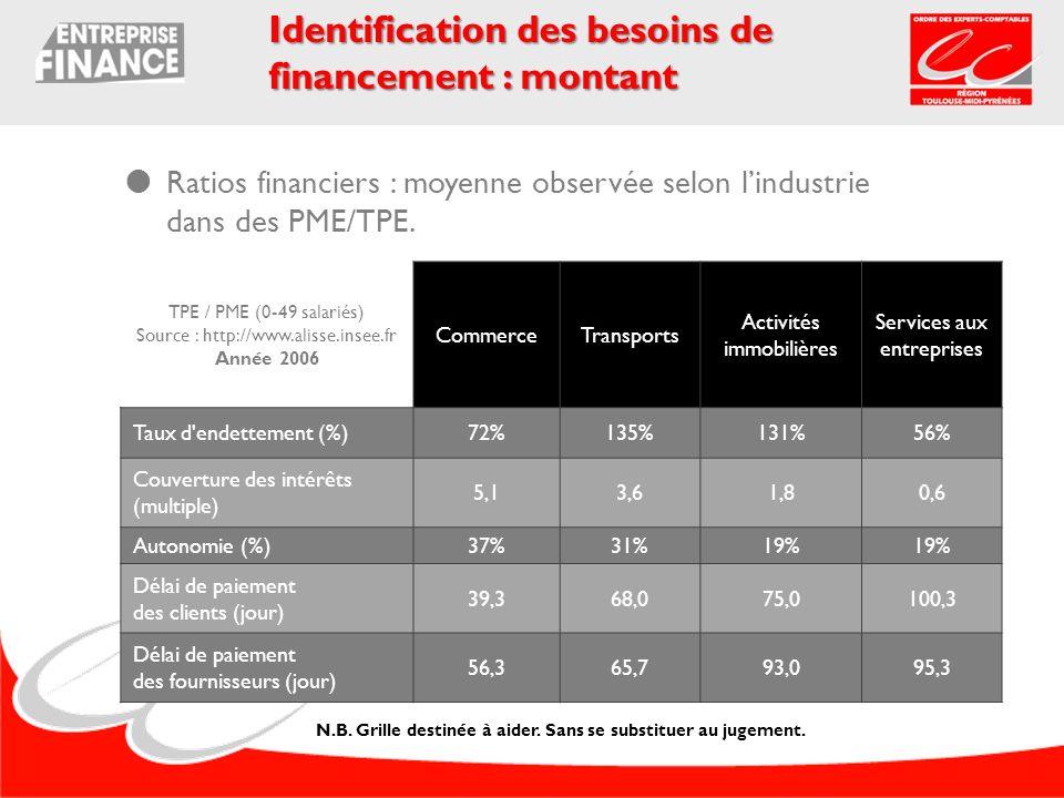 Ratios financiers : moyenne observée selon lindustrie dans des PME/TPE. Identification des besoins de financement : montant TPE / PME (0-49 salariés)