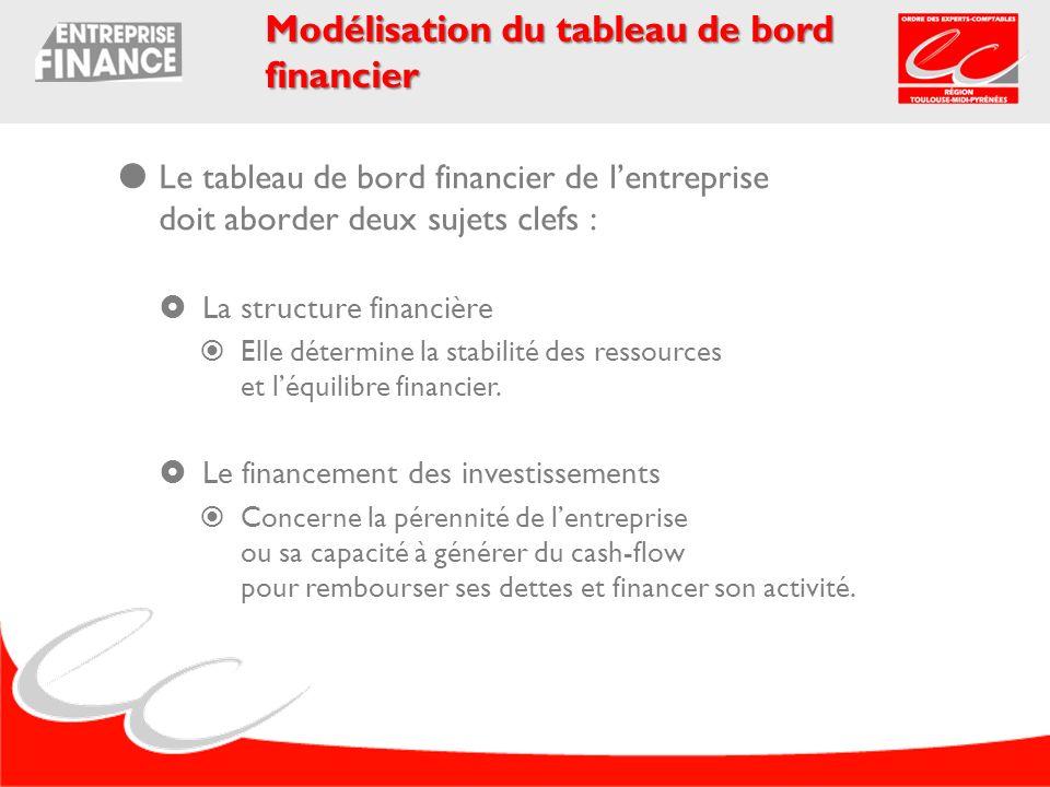Le tableau de bord financier de lentreprise doit aborder deux sujets clefs : La structure financière Elle détermine la stabilité des ressources et léq