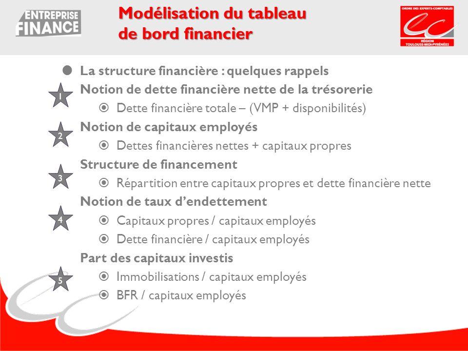 La structure financière : quelques rappels Notion de dette financière nette de la trésorerie Dette financière totale – (VMP + disponibilités) Notion d