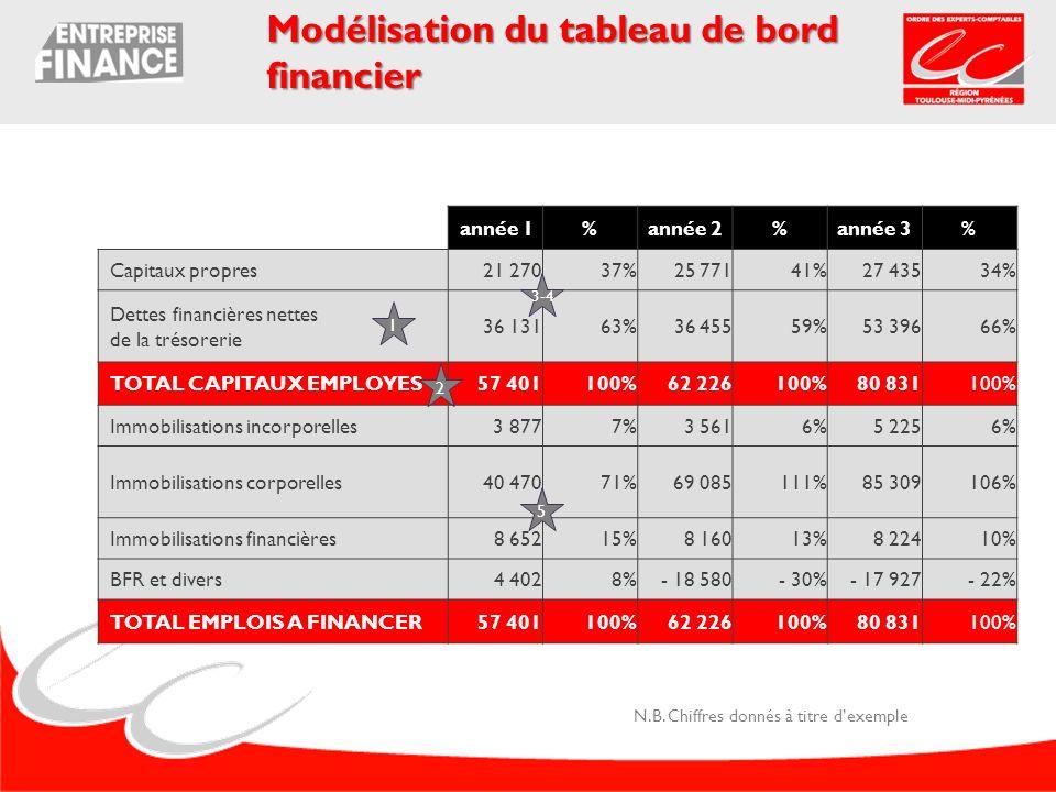 année 1%année 2%année 3% Capitaux propres 21 27037% 25 77141%27 43534% Dettes financières nettes de la trésorerie 36 13163% 36 45559%53 39666% TOTAL C