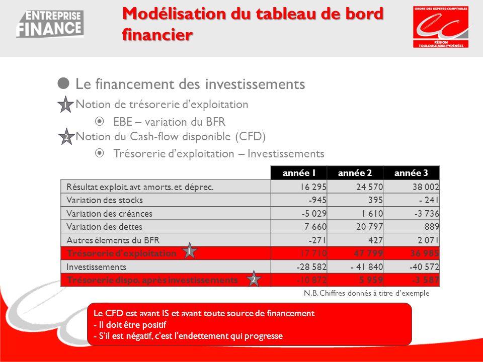 Le financement des investissements Notion de trésorerie dexploitation EBE – variation du BFR Notion du Cash-flow disponible (CFD) Trésorerie dexploita
