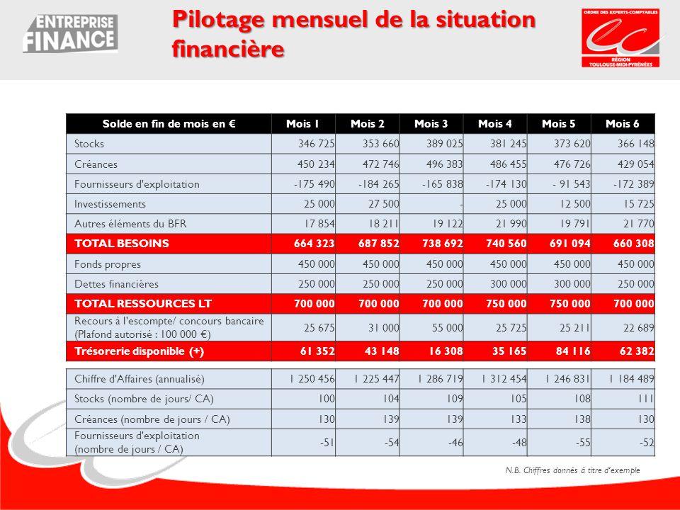 Pilotage mensuel de la situation financière Solde en fin de mois en Mois 1Mois 2Mois 3Mois 4Mois 5Mois 6 Stocks346 725353 660389 025381 245 373 620366