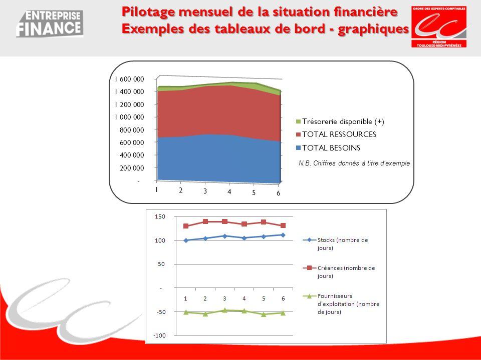 Pilotage mensuel de la situation financière Exemples des tableaux de bord - graphiques N.B. Chiffres donnés à titre dexemple