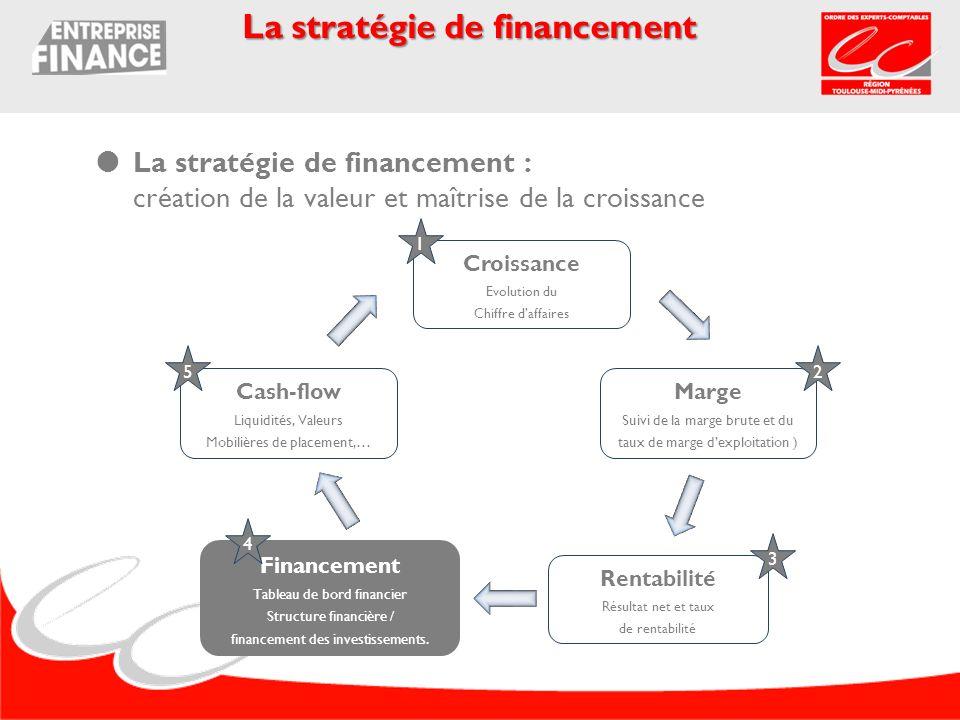 La stratégie de financement : création de la valeur et maîtrise de la croissance La stratégie de financement Croissance Evolution du Chiffre daffaires