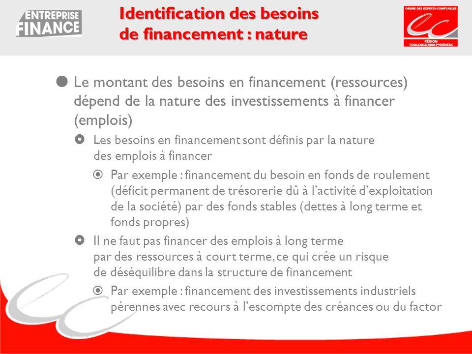 Le montant des besoins en financement (ressources) dépend de la nature des investissements à financer (emplois) Les besoins en financement sont défini
