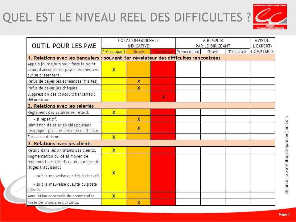 Page 7 QUEL EST LE NIVEAU REEL DES DIFFICULTES Source : www.entrepriseprevention.com