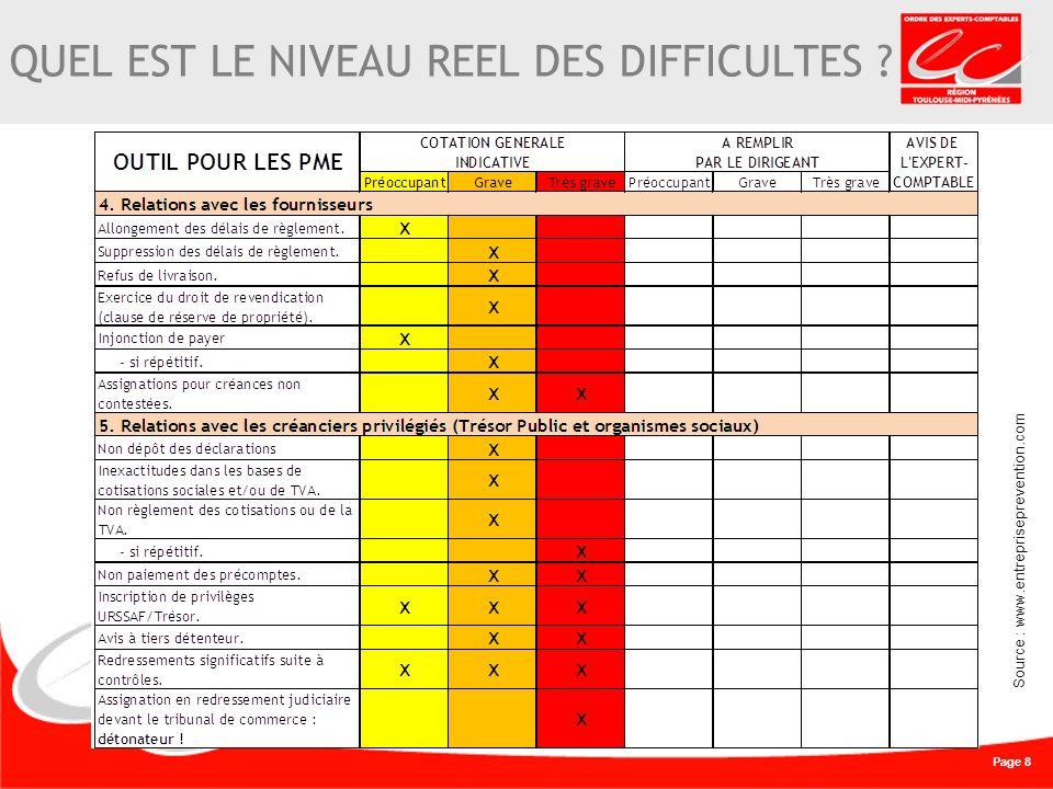 Page 8 QUEL EST LE NIVEAU REEL DES DIFFICULTES Source : www.entrepriseprevention.com