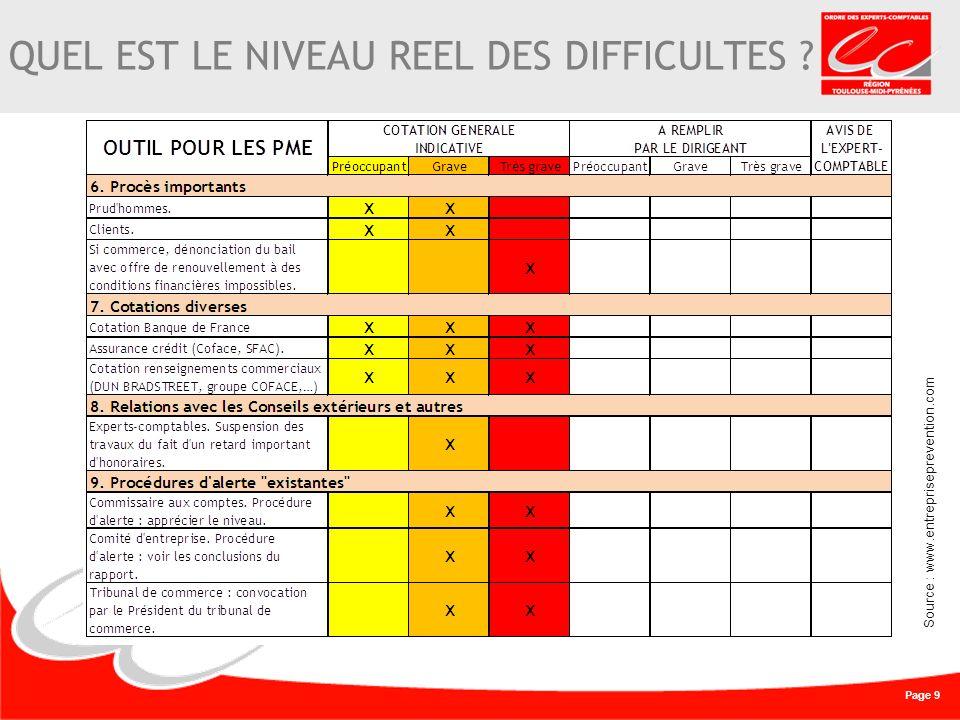 Page 9 QUEL EST LE NIVEAU REEL DES DIFFICULTES Source : www.entrepriseprevention.com