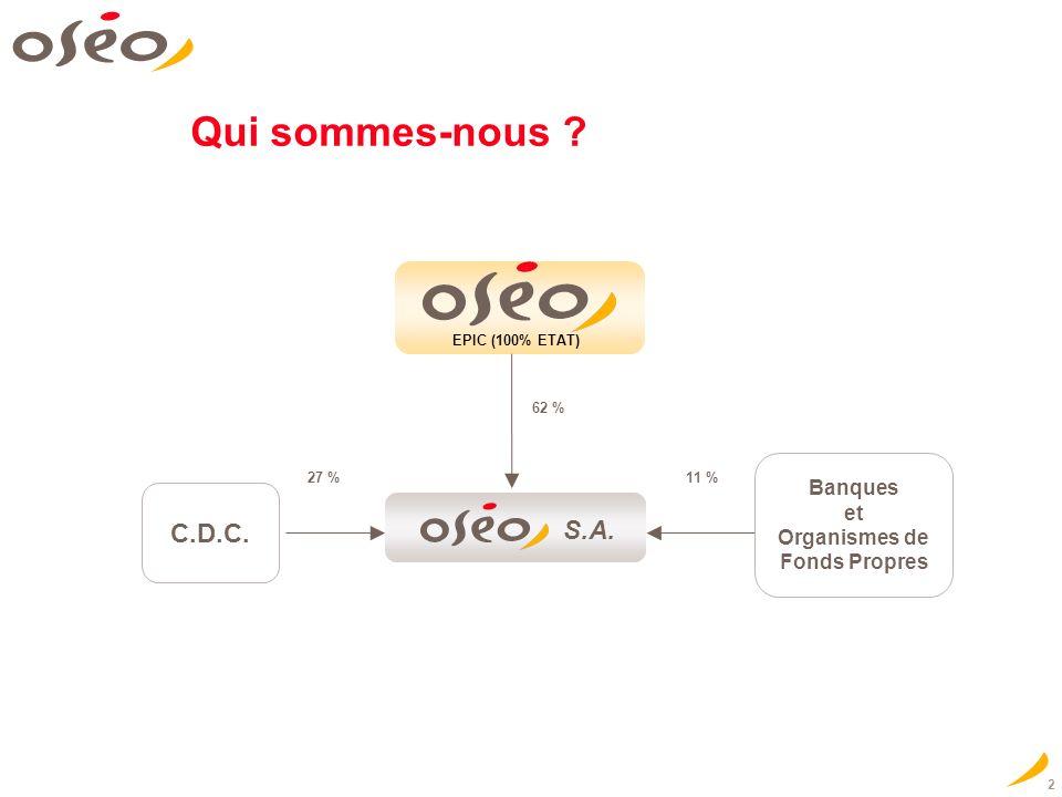 2 11 % 62 % Banques et Organismes de Fonds Propres S.A.