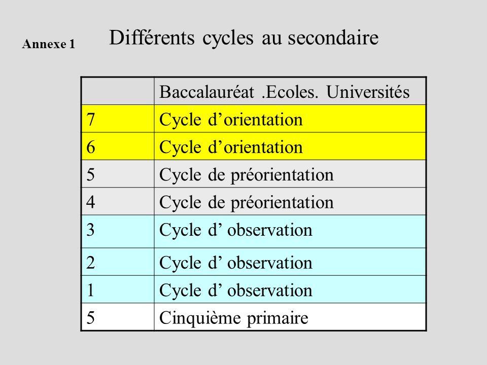 Différents cycles au secondaire Baccalauréat.Ecoles. Universités 7Cycle dorientation 6 5Cycle de préorientation 4 3Cycle d observation 2 1 5Cinquième