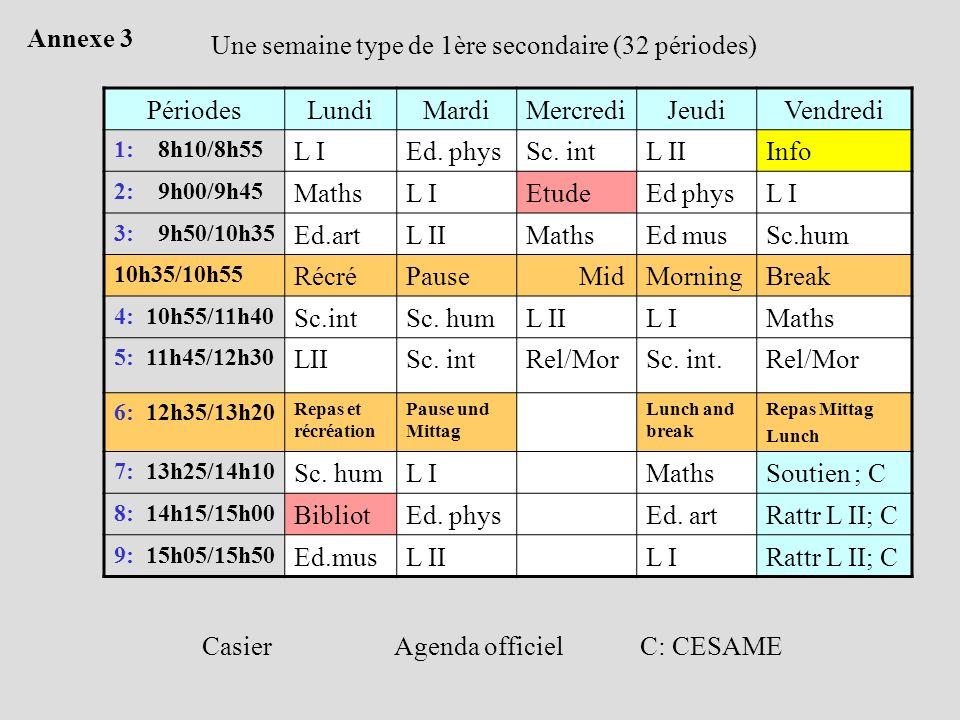 Une semaine type de 1ère secondaire (32 périodes) PériodesLundiMardiMercrediJeudiVendredi 1: 8h10/8h55 L IEd. physSc. intL IIInfo 2: 9h00/9h45 MathsL