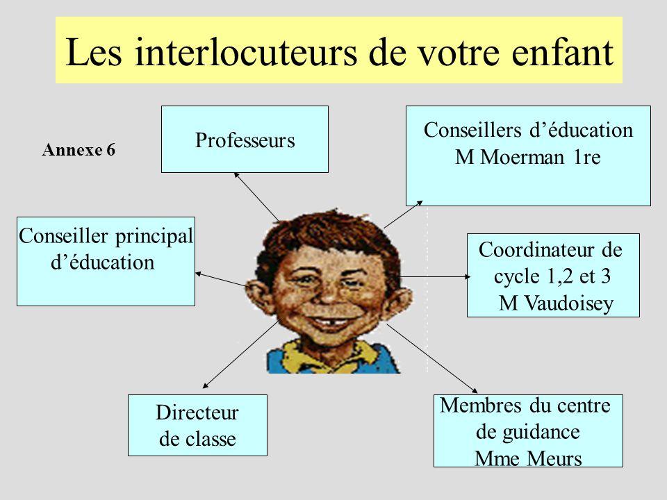 Les interlocuteurs de votre enfant Directeur de classe Coordinateur de cycle 1,2 et 3 M Vaudoisey Professeurs Conseillers déducation M Moerman 1re Conseiller principal déducation Membres du centre de guidance Mme Meurs Annexe 6