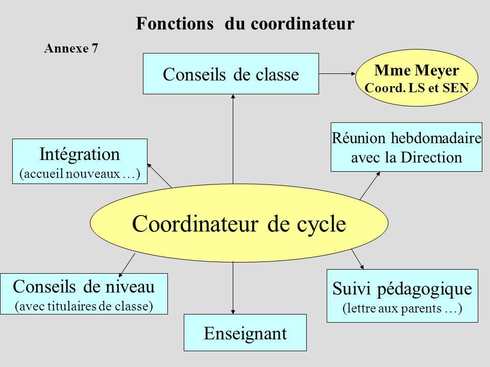 Coordinateur de cycle Conseils de niveau (avec titulaires de classe) Suivi pédagogique (lettre aux parents …) Conseils de classe Intégration (accueil