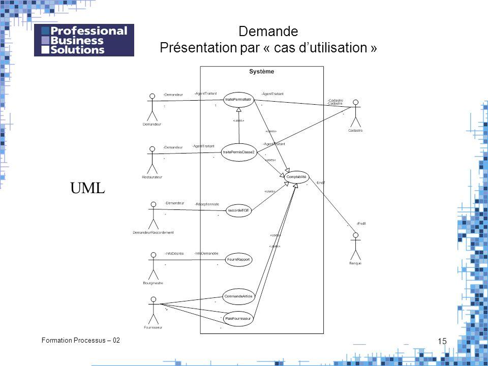 Formation Processus – 02 15 Demande Présentation par « cas dutilisation » UML