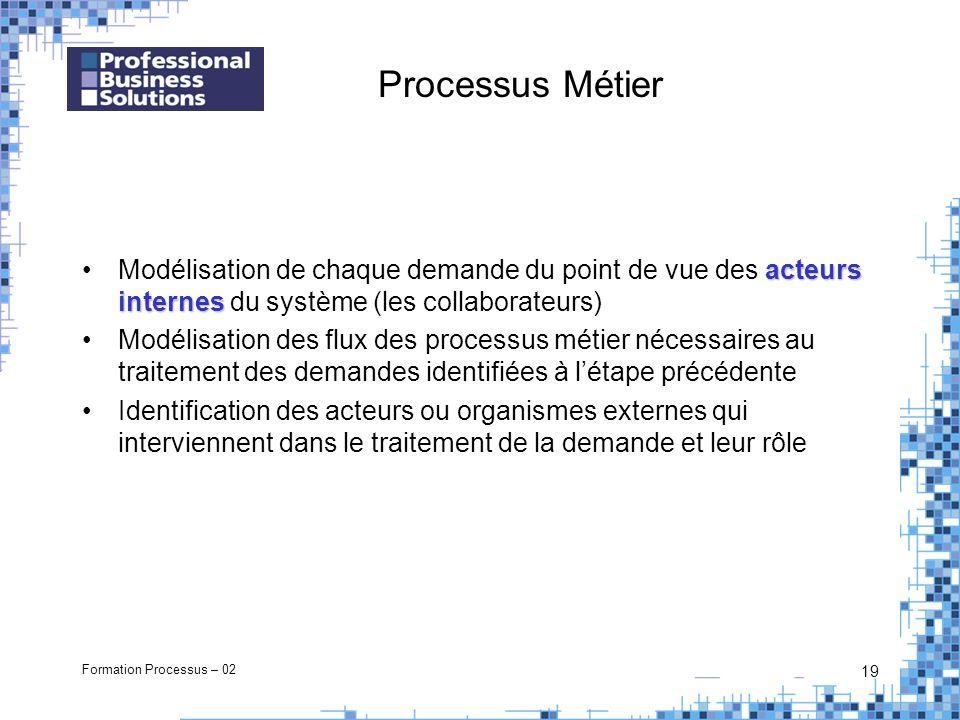 Formation Processus – 02 19 Processus Métier acteurs internesModélisation de chaque demande du point de vue des acteurs internes du système (les colla