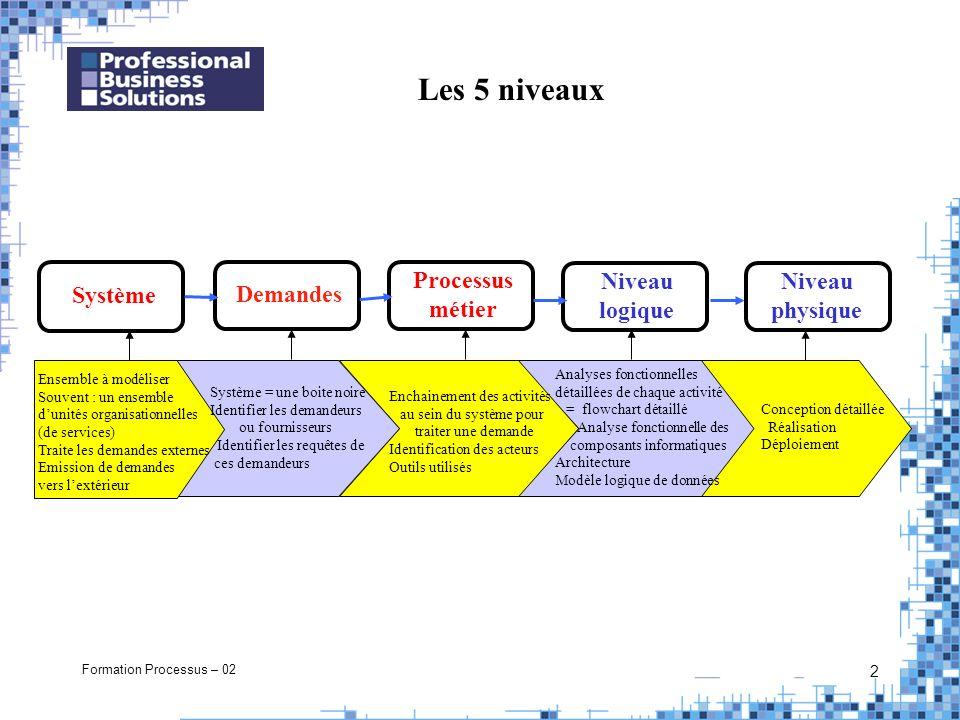 2 Les 5 niveaux Ensemble à modéliser Souvent : un ensemble dunités organisationnelles (de services) Traite les demandes externes Emission de demandes
