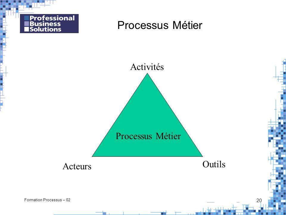Formation Processus – 02 20 Processus Métier Outils Activités Acteurs