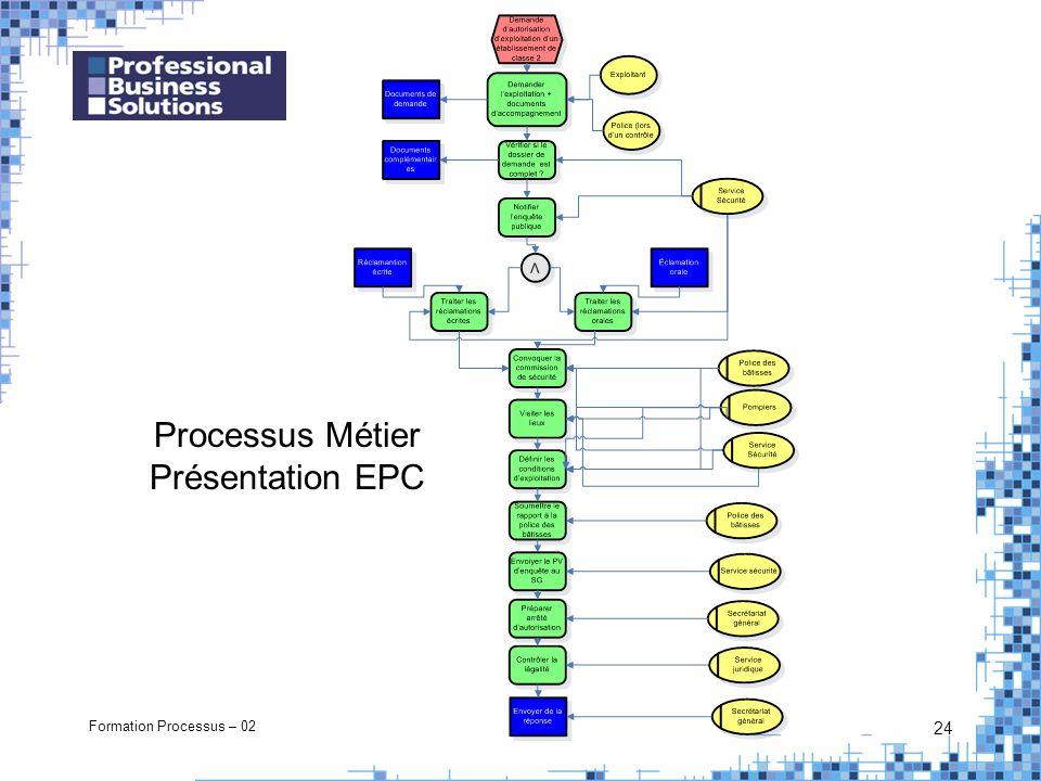 Formation Processus – 02 24 Processus Métier Présentation EPC