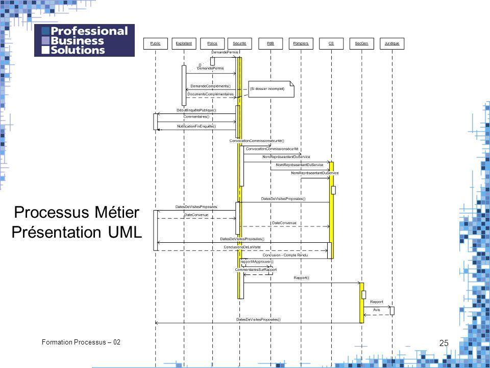 Formation Processus – 02 25 Processus Métier Présentation UML