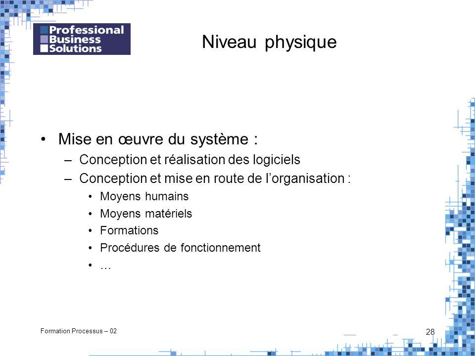Formation Processus – 02 28 Niveau physique Mise en œuvre du système : –Conception et réalisation des logiciels –Conception et mise en route de lorgan