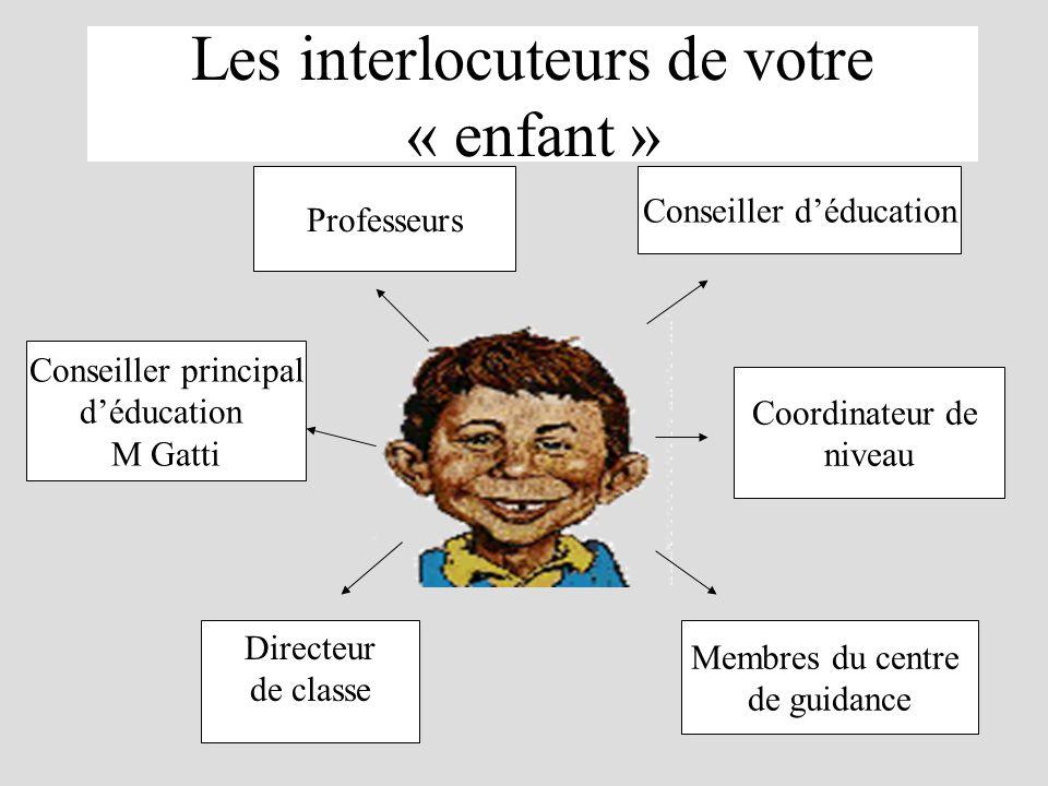 Les interlocuteurs de votre « enfant » Directeur de classe Coordinateur de niveau Professeurs Conseiller déducation Conseiller principal déducation M