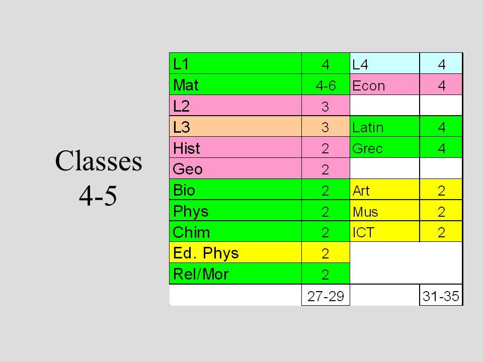Classes 4-5