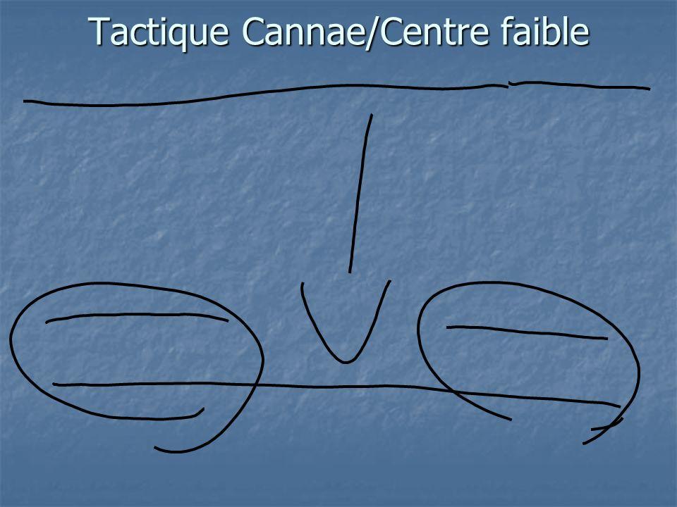 Tactique Cannae/Centre faible