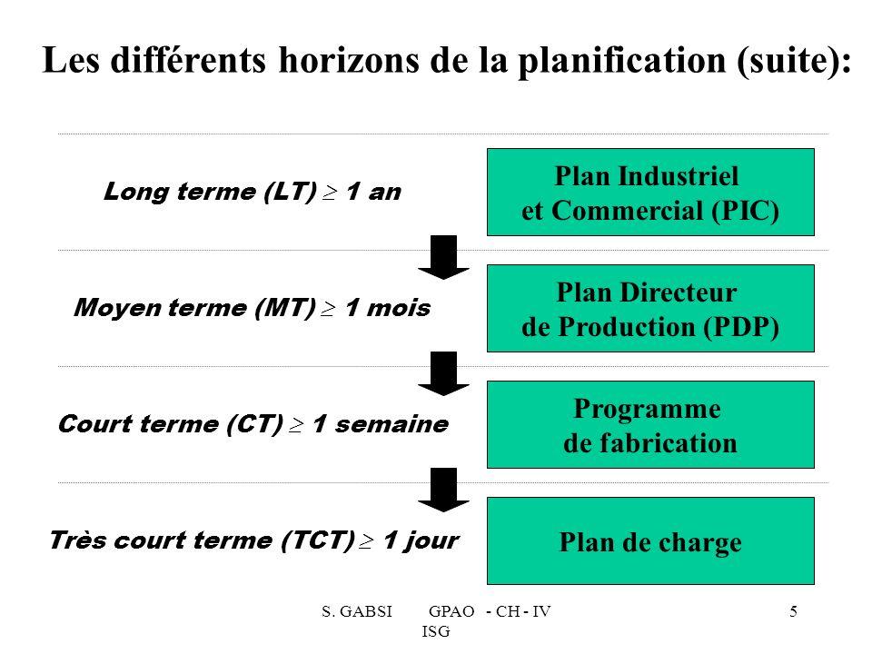 S. GABSI GPAO - CH - IV ISG 5 Les différents horizons de la planification (suite): Long terme (LT) 1 an Moyen terme (MT) 1 mois Court terme (CT) 1 sem