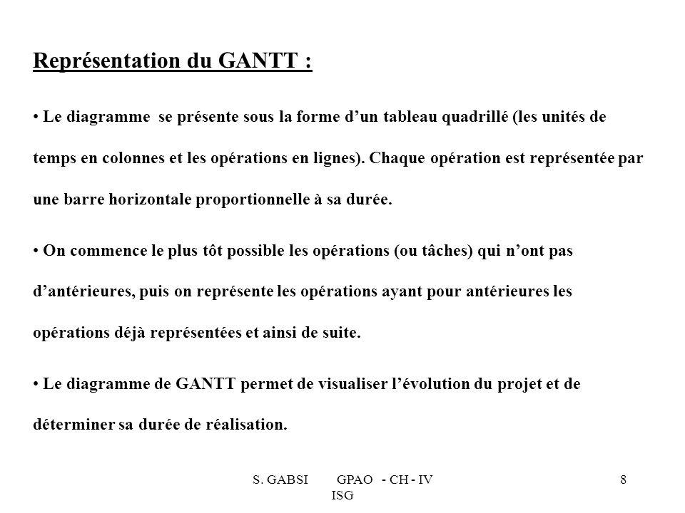 S. GABSI GPAO - CH - IV ISG 8 Représentation du GANTT : Le diagramme se présente sous la forme dun tableau quadrillé (les unités de temps en colonnes