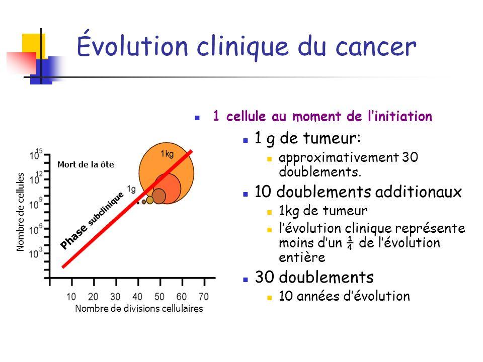 É volution clinique du cancer 1 cellule au moment de linitiation 1 g de tumeur: approximativement 30 doublements. 10 doublements additionaux 1kg de tu