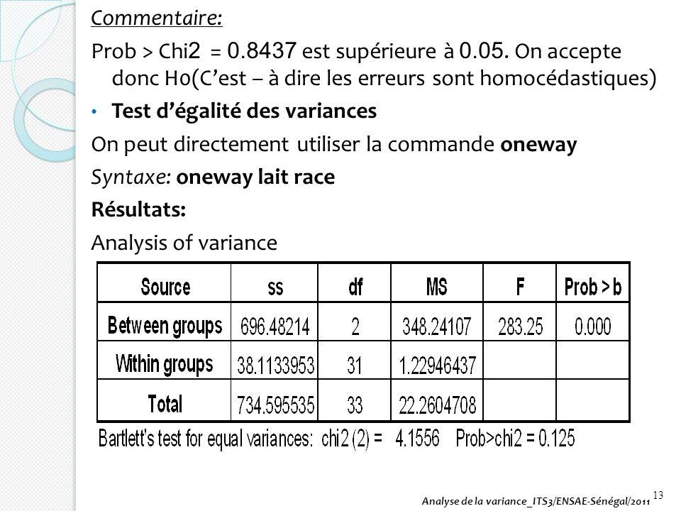 Commentaire: Prob > Chi 2 = 0.8437 est supérieure à 0.05. On accepte donc H0(Cest – à dire les erreurs sont homocédastiques) Test dégalité des varianc