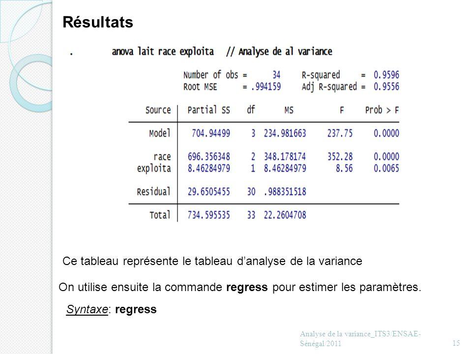Analyse de la variance_ITS3/ENSAE- Sénégal/201115 Résultats Ce tableau représente le tableau danalyse de la variance On utilise ensuite la commande re