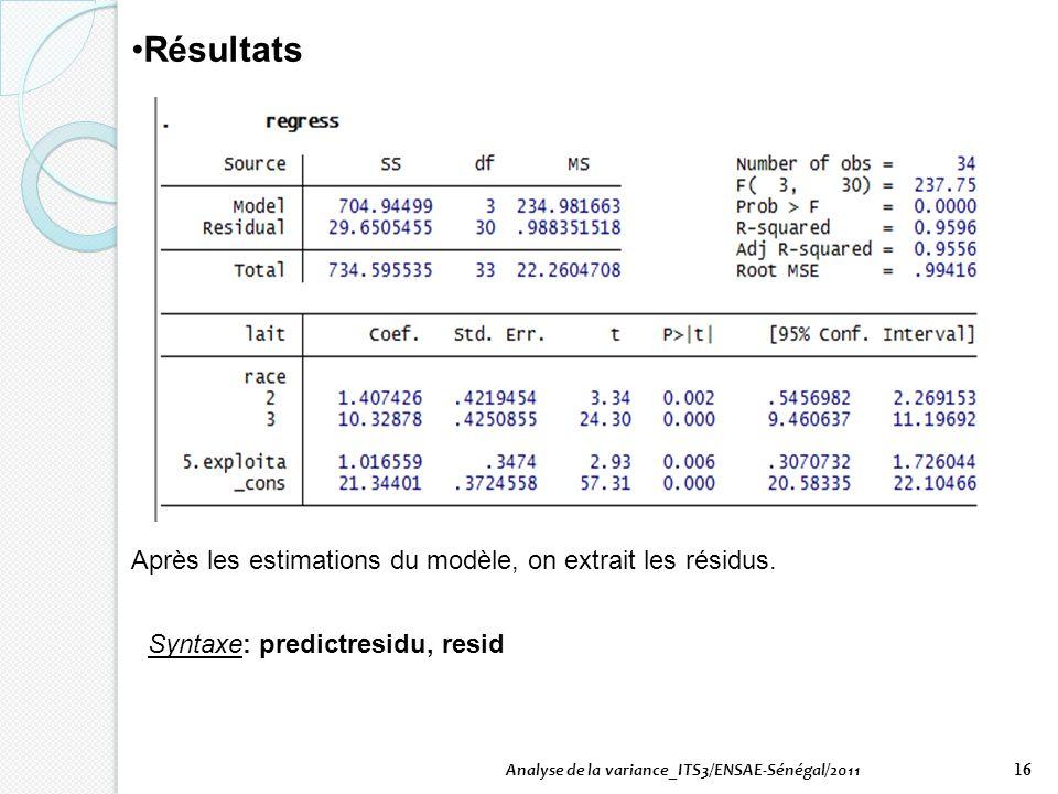 Analyse de la variance_ITS3/ENSAE-Sénégal/2011 16 Résultats Après les estimations du modèle, on extrait les résidus. Syntaxe: predictresidu, resid