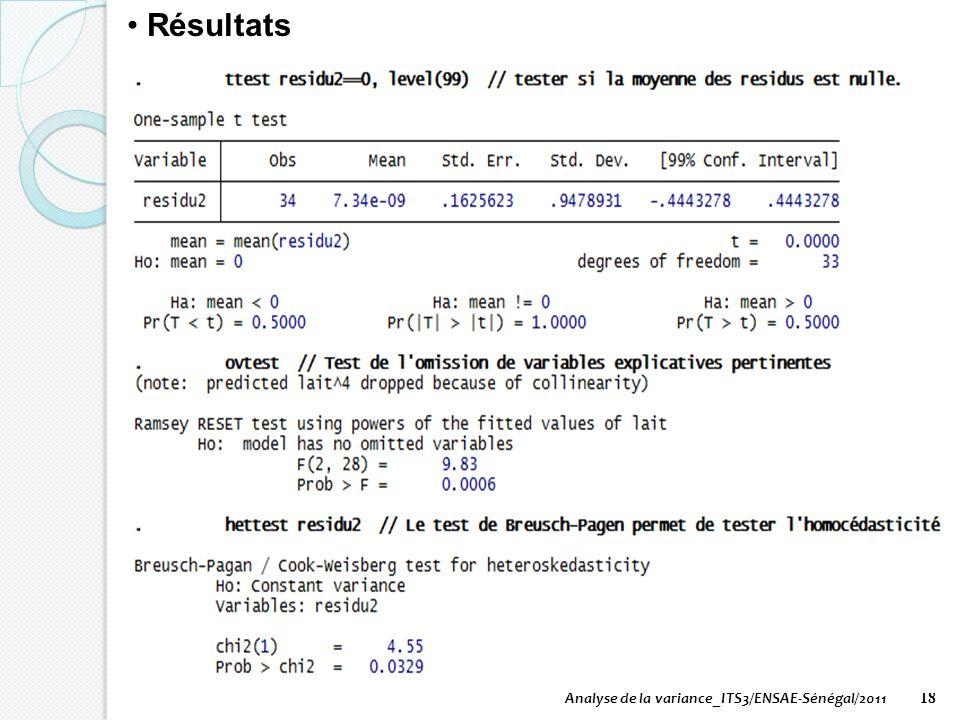 Analyse de la variance_ITS3/ENSAE-Sénégal/2011 18 Résultats