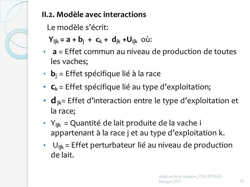 II.2. Modèle avec interactions Analyse de la variance_ITS3/ENSAE- Sénégal/201119 Le modèle sécrit: Y ijk = a + b j + c k + d jk +U ijk où: a = Effet c