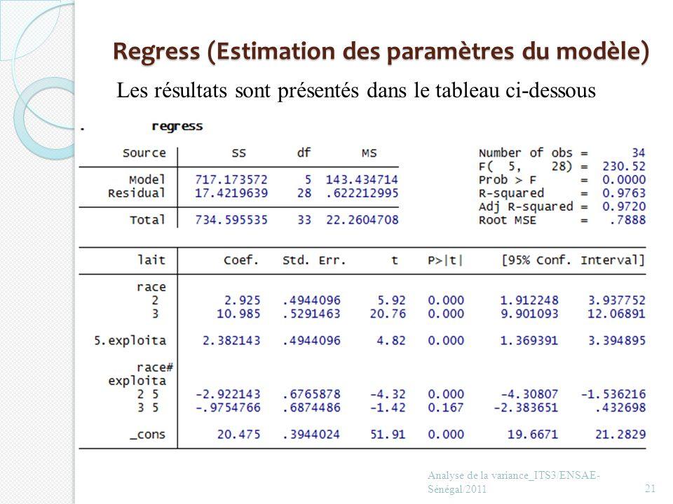 Regress (Estimation des paramètres du modèle) Analyse de la variance_ITS3/ENSAE- Sénégal/201121 Les résultats sont présentés dans le tableau ci-dessou