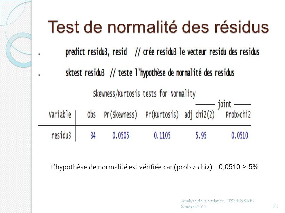 Test de normalité des résidus Analyse de la variance_ITS3/ENSAE- Sénégal/201122 Lhypothèse de normalité est vérifiée car (prob > chi2) = 0,0510 > 5%