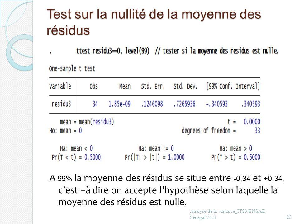 Test sur la nullité de la moyenne des résidus Analyse de la variance_ITS3/ENSAE- Sénégal/201123 A 99% la moyenne des résidus se situe entre -0,34 et +