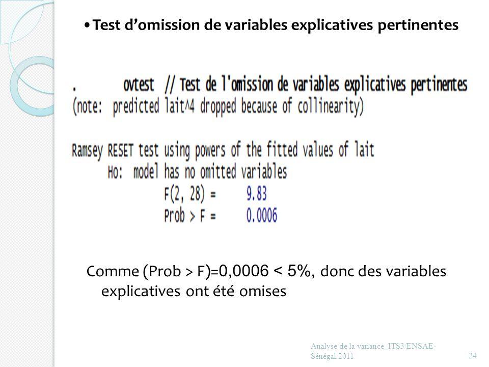 Test domission de variables explicatives pertinentes Analyse de la variance_ITS3/ENSAE- Sénégal/201124 Comme (Prob > F)= 0,0006 < 5%, donc des variabl