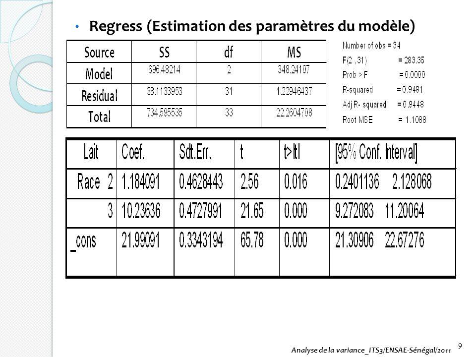 Regress (Estimation des paramètres du modèle) Analyse de la variance_ITS3/ENSAE-Sénégal/2011 9