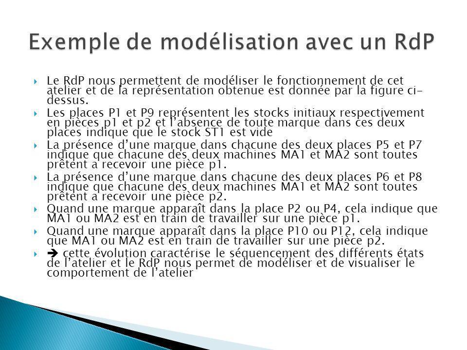 Le RdP nous permettent de modéliser le fonctionnement de cet atelier et de la représentation obtenue est donnée par la figure ci- dessus. Les places P