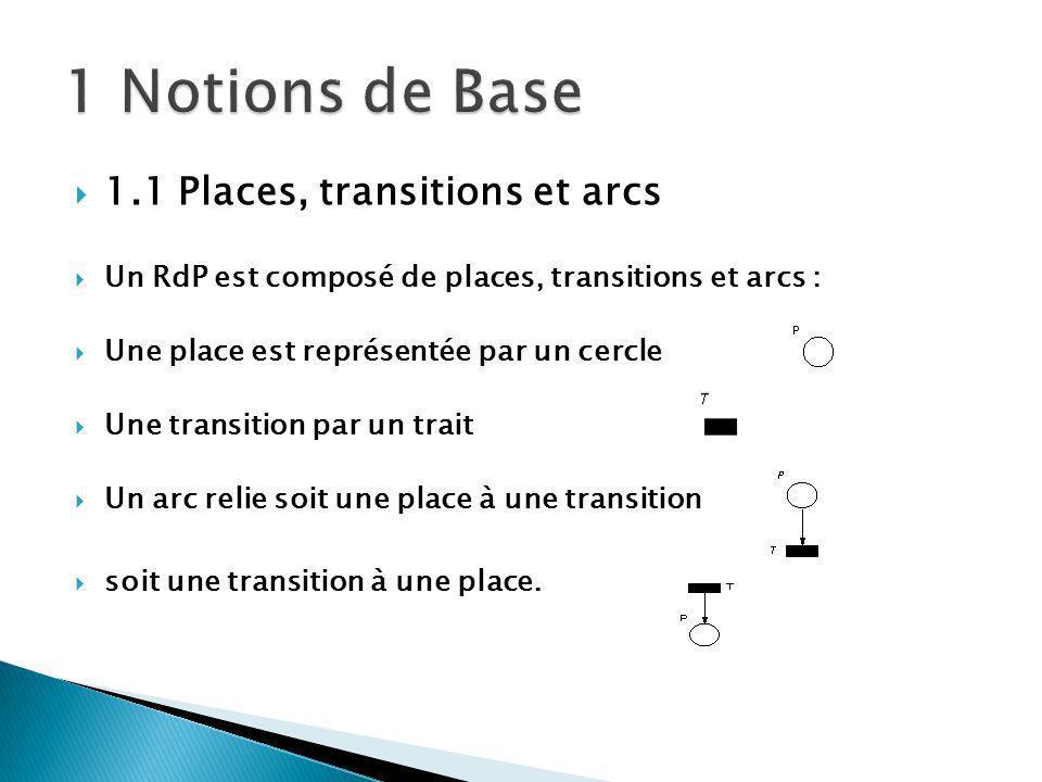 1.1 Places, transitions et arcs Un RdP est composé de places, transitions et arcs : Une place est représentée par un cercle Une transition par un trait Un arc relie soit une place à une transition soit une transition à une place.