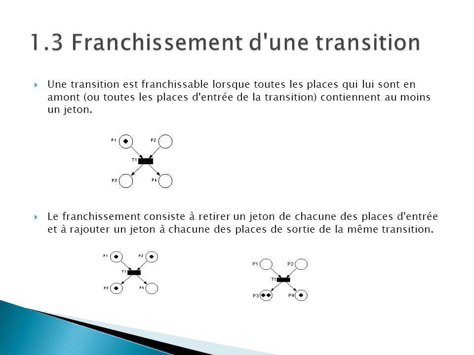 Une transition est franchissable lorsque toutes les places qui lui sont en amont (ou toutes les places d'entrée de la transition) contiennent au moins