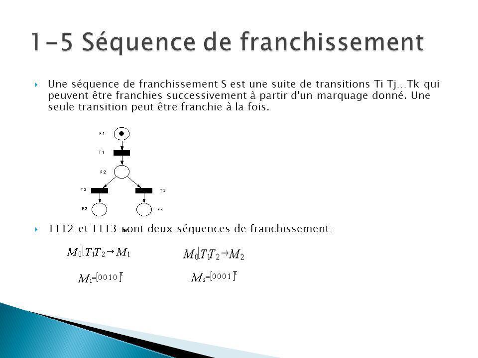 Une séquence de franchissement S est une suite de transitions Ti Tj…Tk qui peuvent être franchies successivement à partir d un marquage donné.