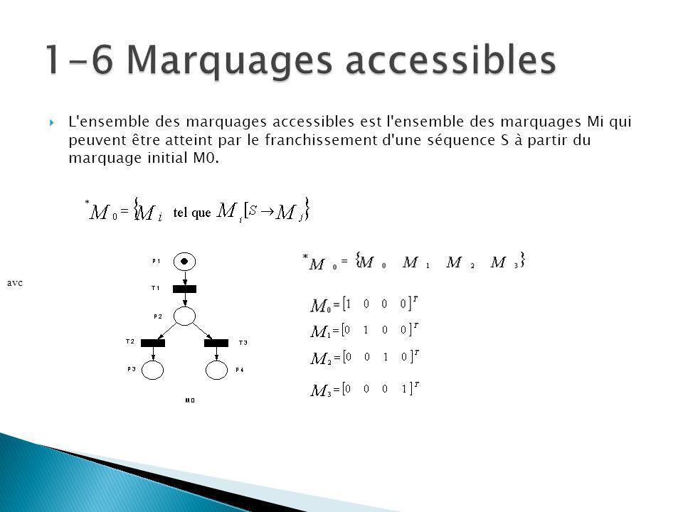 L ensemble des marquages accessibles est l ensemble des marquages Mi qui peuvent être atteint par le franchissement d une séquence S à partir du marquage initial M0.