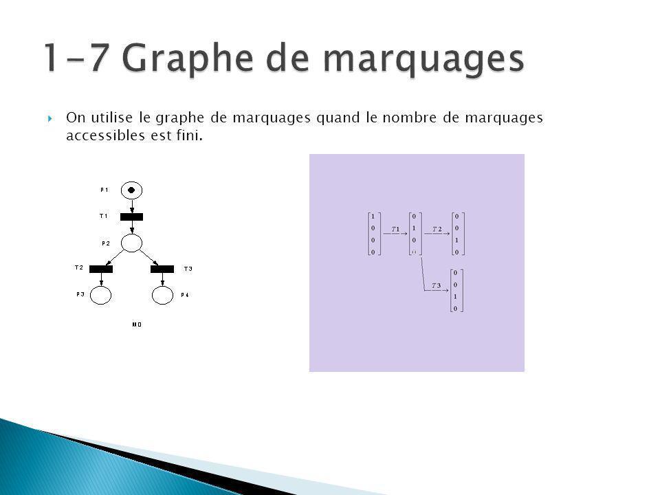 On utilise le graphe de marquages quand le nombre de marquages accessibles est fini.