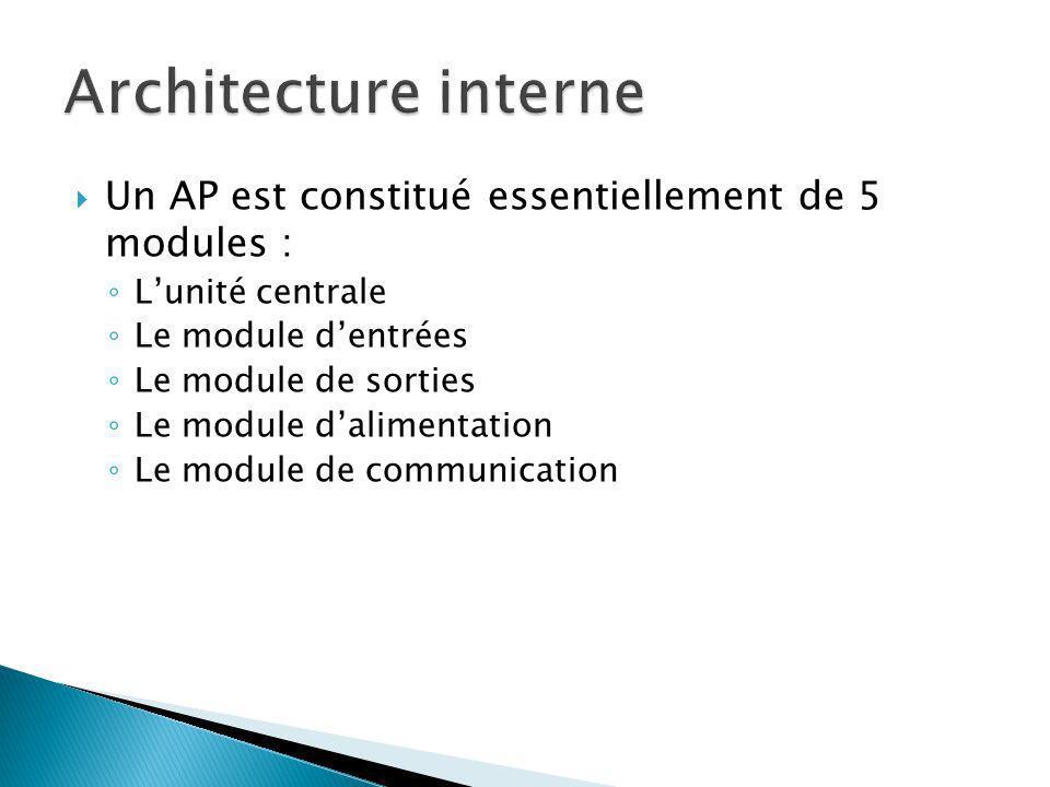 Un AP est constitué essentiellement de 5 modules : Lunité centrale Le module dentrées Le module de sorties Le module dalimentation Le module de communication
