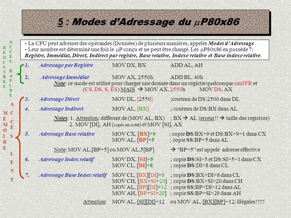 5 : Modes dAdressage du P80x86 - La CPU peut adresser des opérandes (Données) de plusieurs manières, appelés Modes dAdressage. - Leur nombre est déter