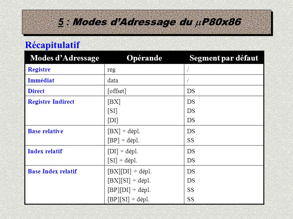 5 : Modes dAdressage du P80x86 Récapitulatif Modes dAdressageOpérandeSegment par défaut Registrereg/ Immédiatdata/ Direct[offset]DS Registre Indirect[